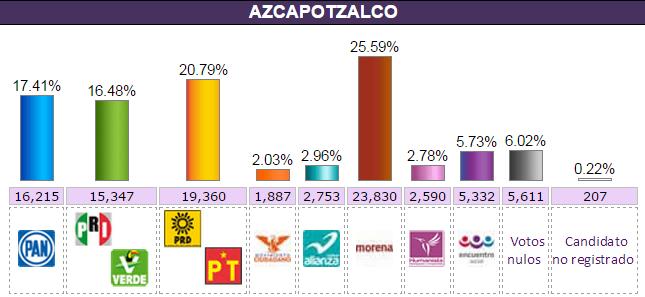 azcapotzalco.elecc2015.conteor