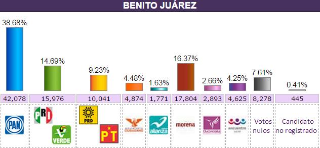benito_juarez.elecc2015.conteo