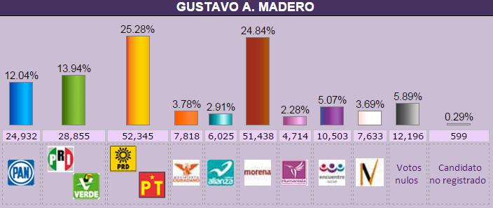 gustavo_a_madero.elecc2015.conteo