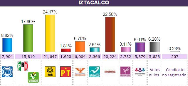 iztacalco.elecc2015.conteo