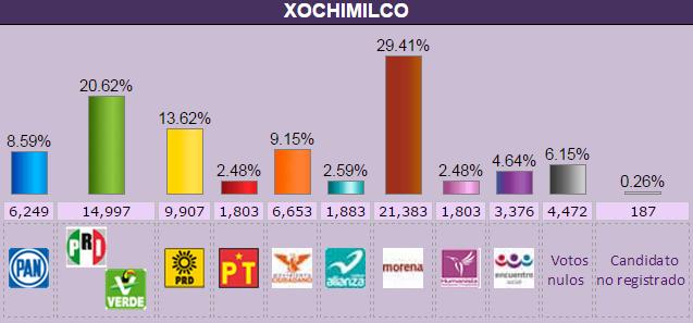 xochimilco.elecc2015.conteo