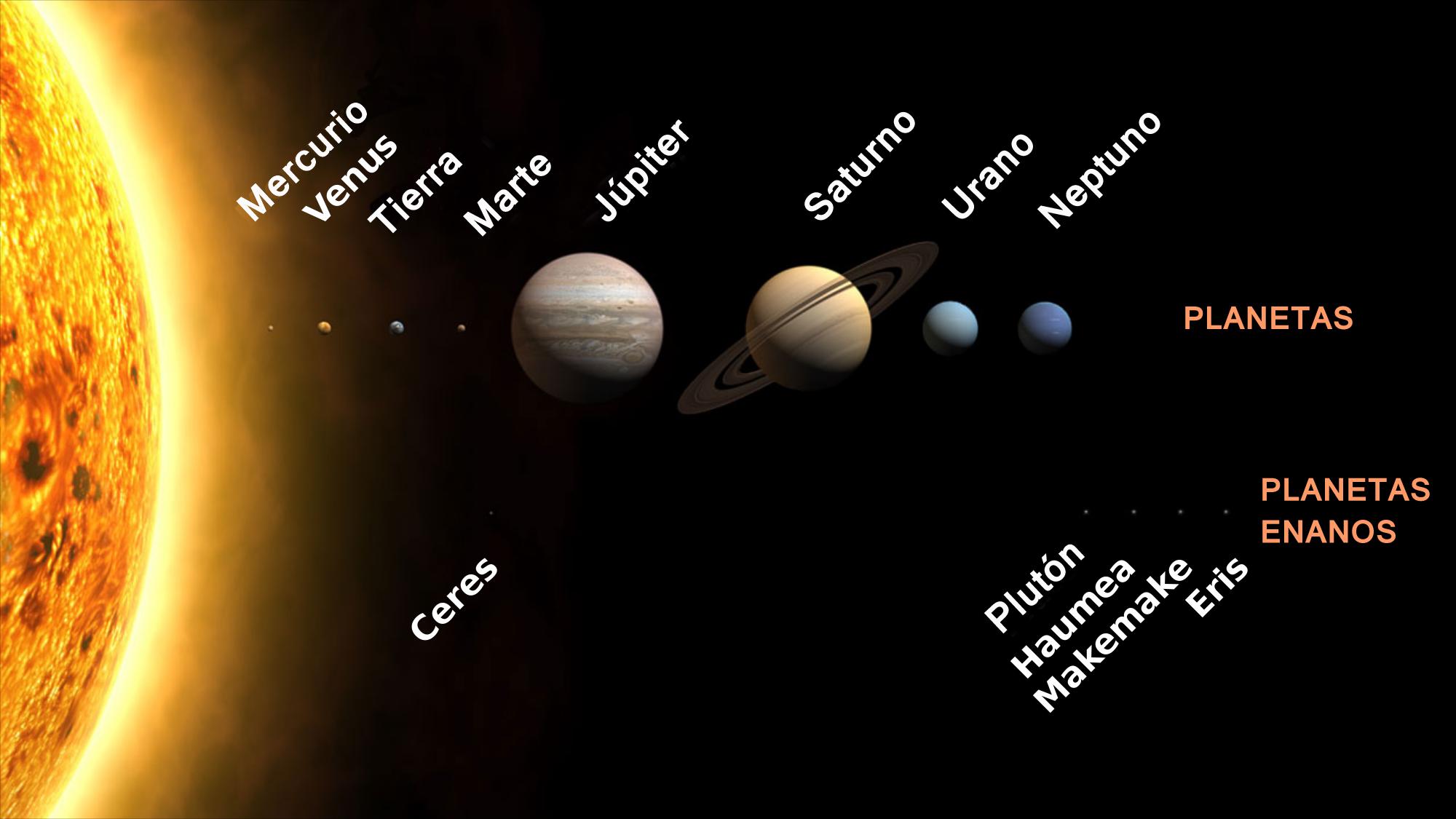 Nombre de los planetas