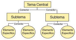 comohacer mapa conceptual