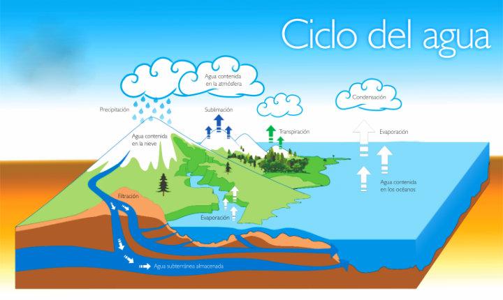 Ciclo_del_Agua