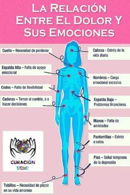 Relación entre dolor de cuerpo y emociones