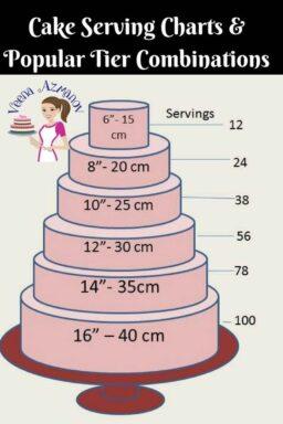 Guía para servir porciones de pastel